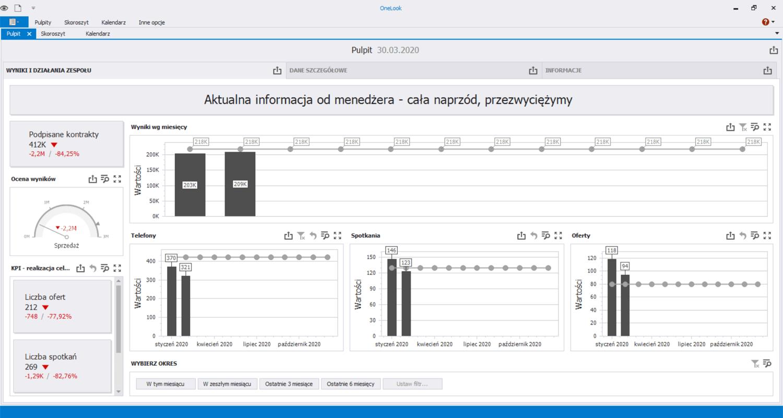 Pulpity Menedzerskie - Analiza KPI