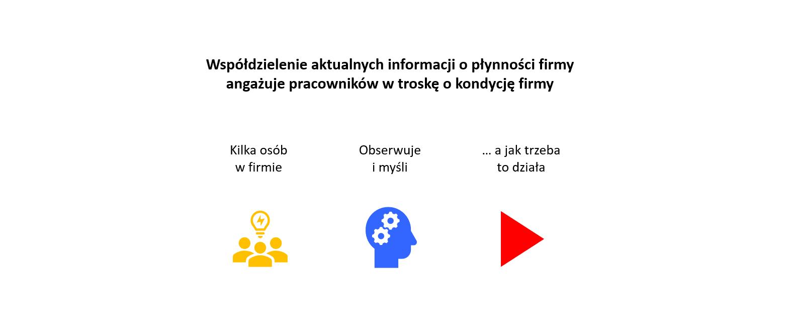 Współdzielenie informacji