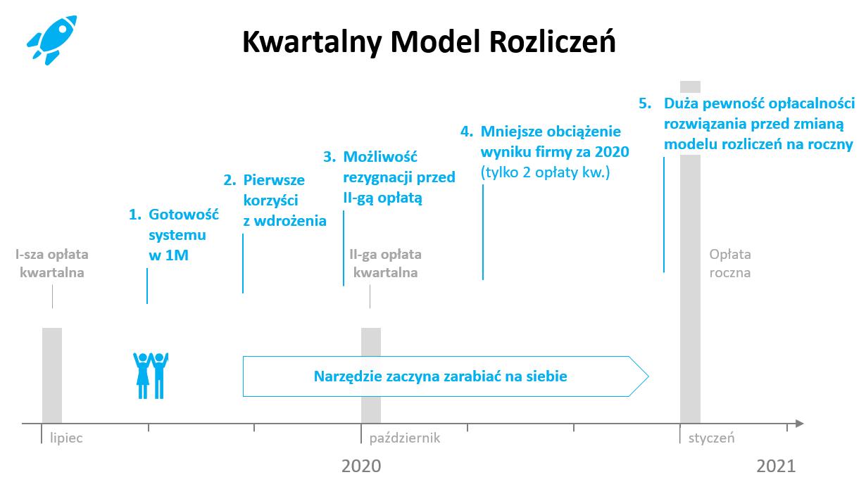 Pomoc dla firm - kwartalny model rozliczeń