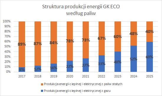 Procesy zarządcze i ich usprawnienie - Struktura produkcji energii GK ECO