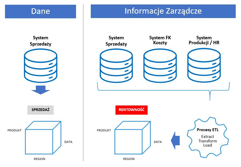 Controlling łączy dane z różnych źródeł i zamienia je w informacje zarządcze